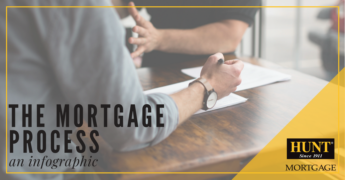 The Mortgage Process: An Infographic